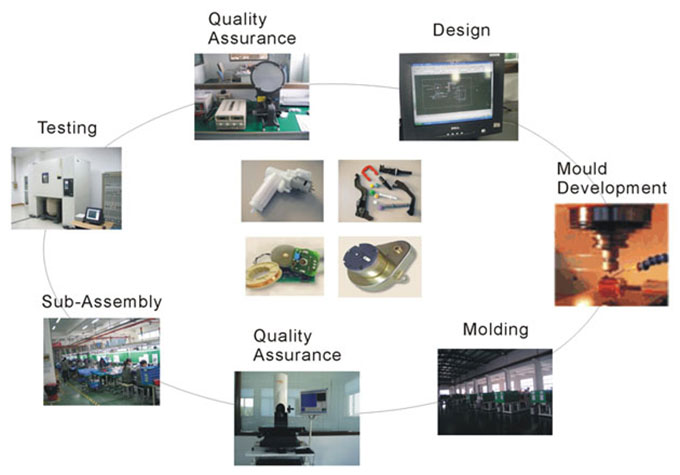 Injection moulding project management