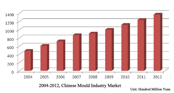 Chinese mould industry market